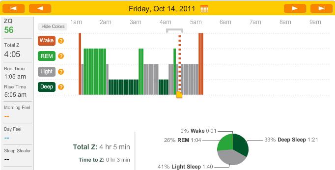 jour 14 ca marche exp rience de sommeil polyphasique. Black Bedroom Furniture Sets. Home Design Ideas