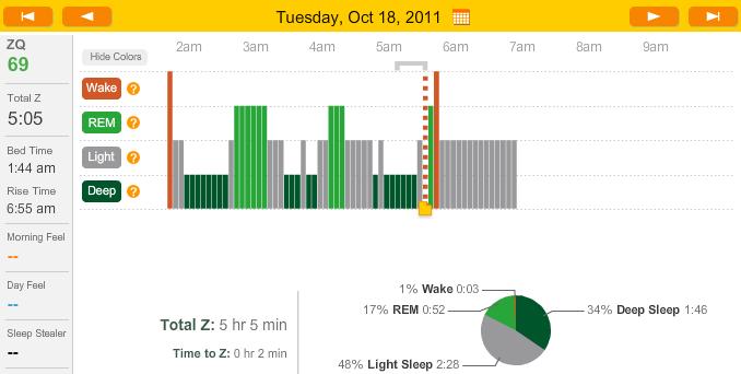 exp rience de sommeil polyphasique dormir 4h par jour r ve cauchemar ou r alit page 5. Black Bedroom Furniture Sets. Home Design Ideas